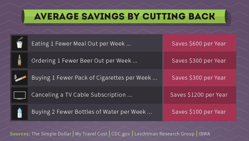 Ways to save money
