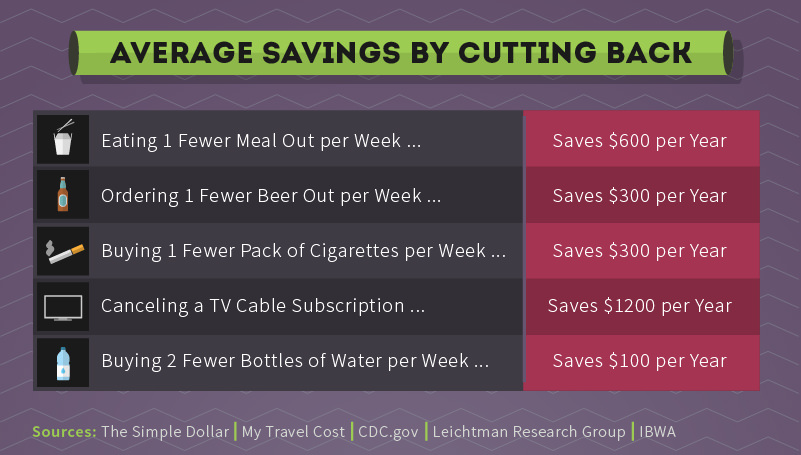 Ways to save money