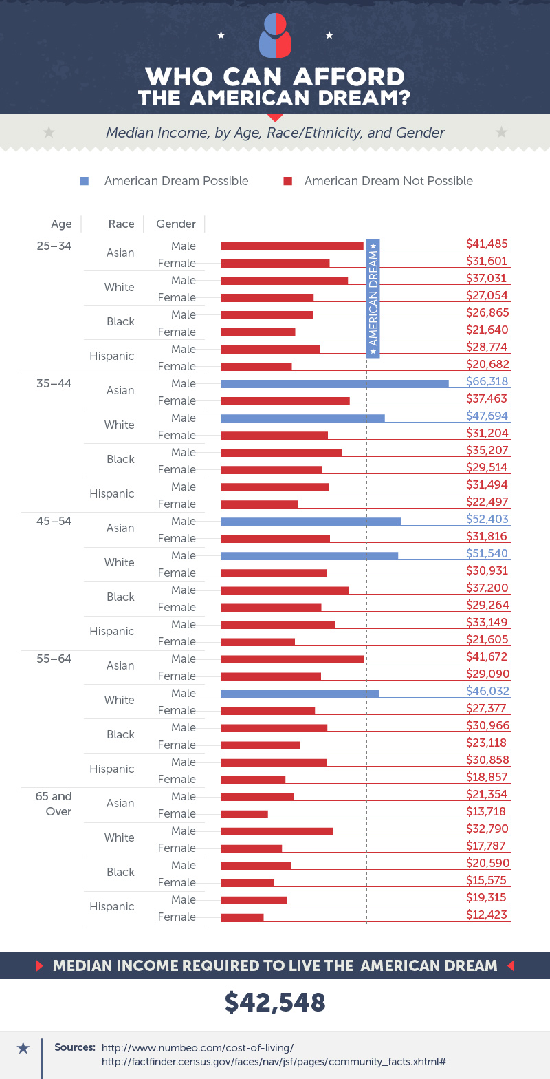 American dream demographics