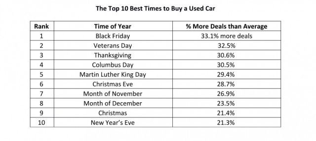 Best times to buy a used car, iSeeCars.com