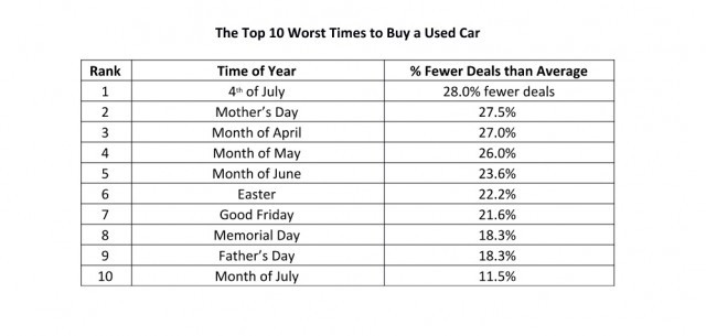 Worst times to buy a used car