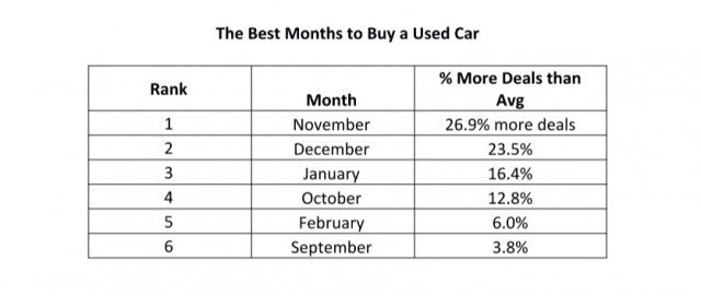 Best months to buy used cars