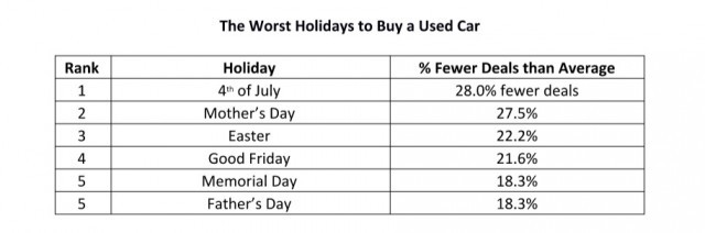 Worst holidays to buy used cars