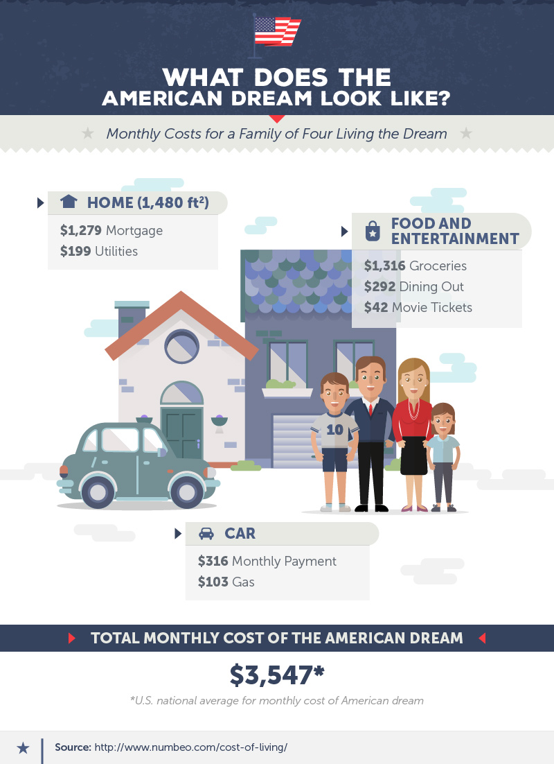 The cost of the American dream