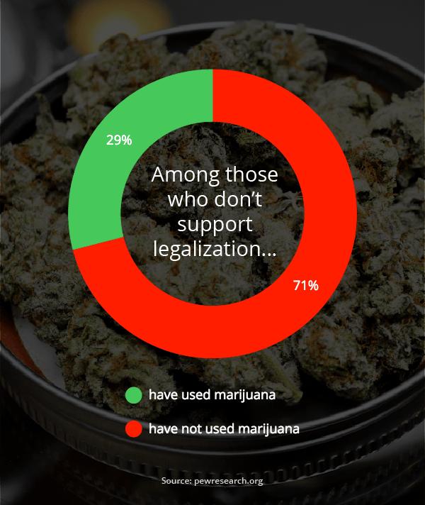 against marijuana legalization