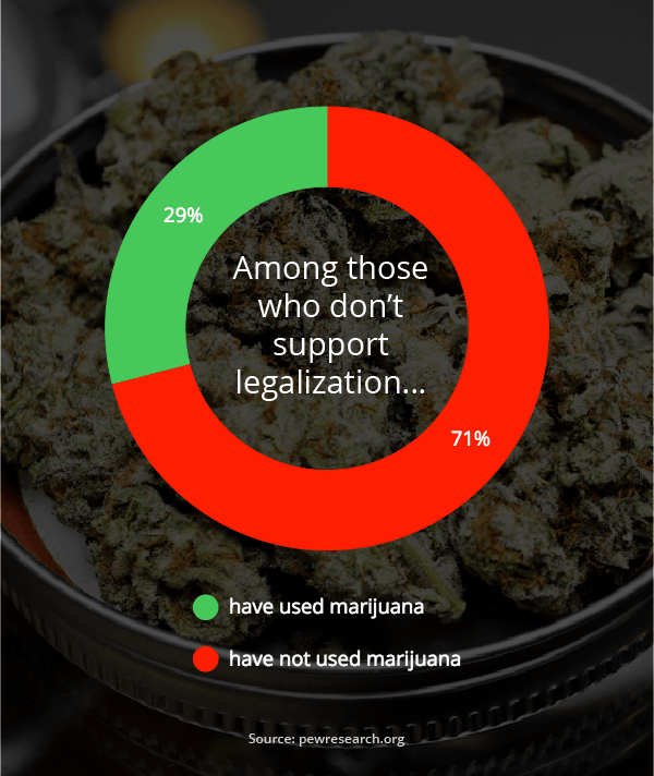 against marijuana legalization