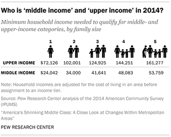 middle income chart