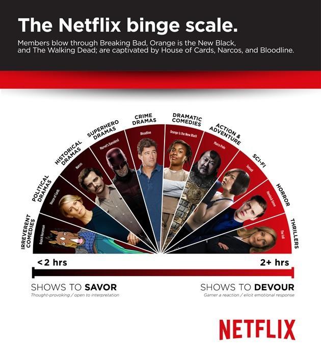 netflix binge scale