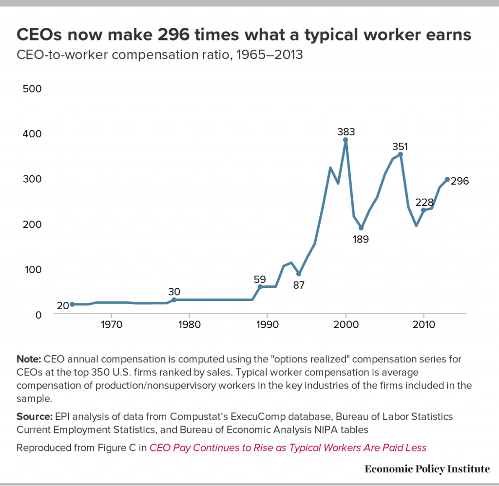 chart of CEO pay over time