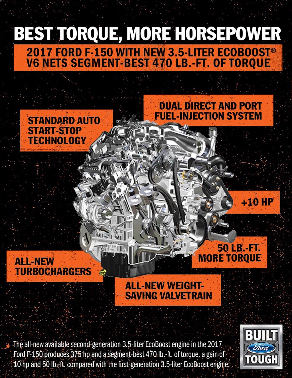 Ford F-150 with 3.5-liter EcoBoost V6