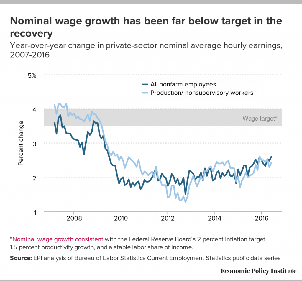 chart of wage growth over time