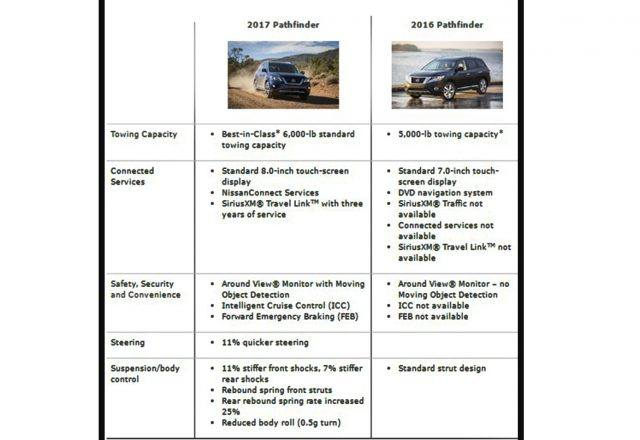 Nissan Pathfinder comparison