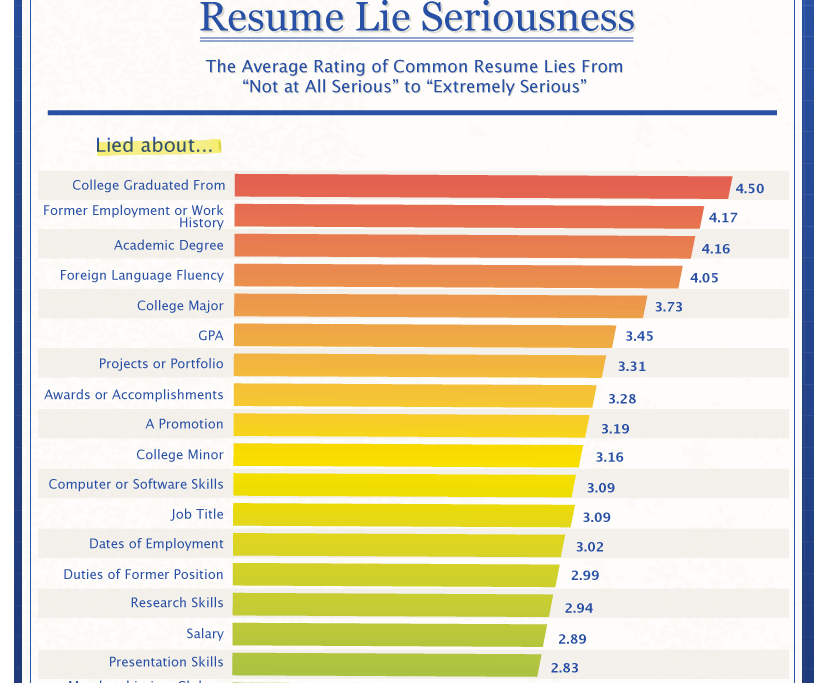 Resume Lies | Hloom  Resume Cheat Sheet