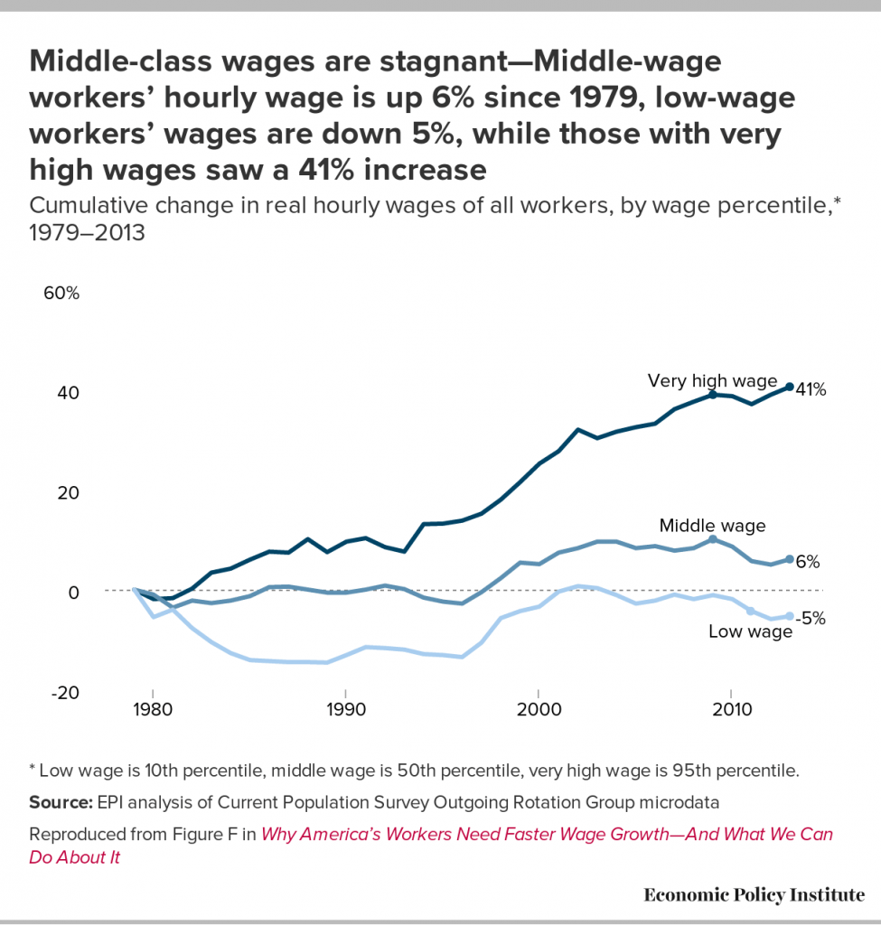 chart of wages over time