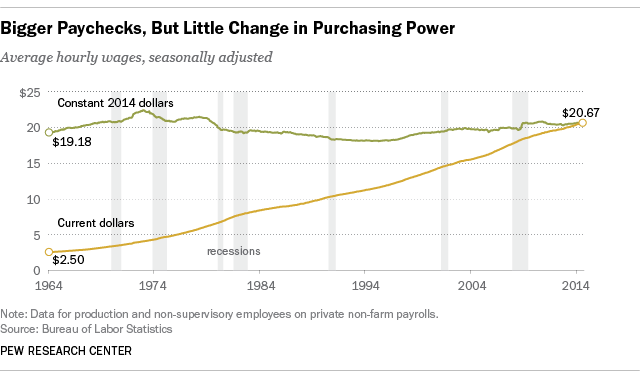 charge of wage stagnation in the United States