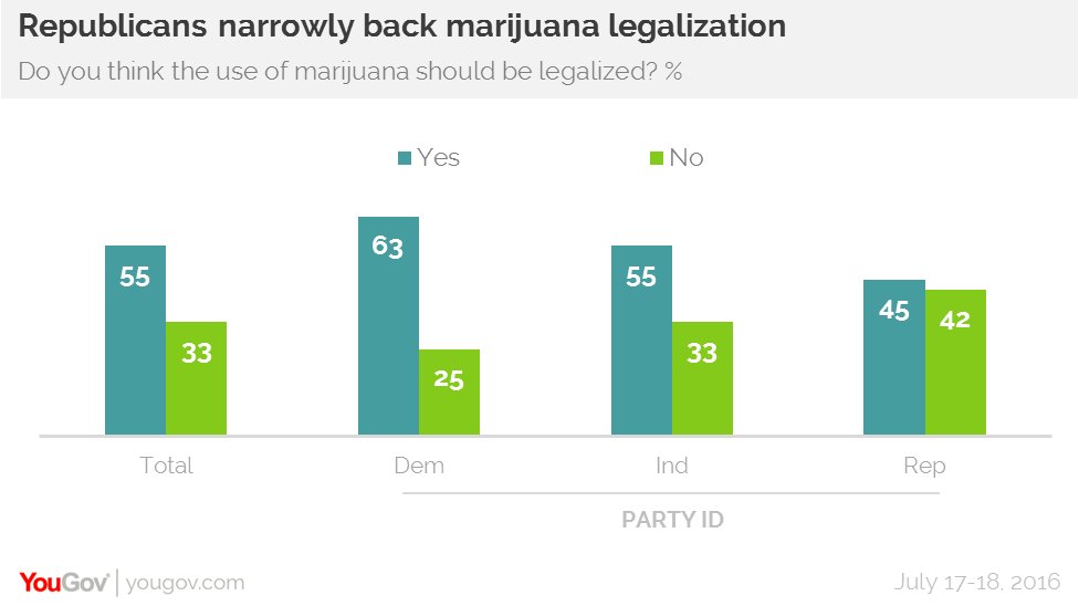 a report on the subject of legalization of marijuana in america