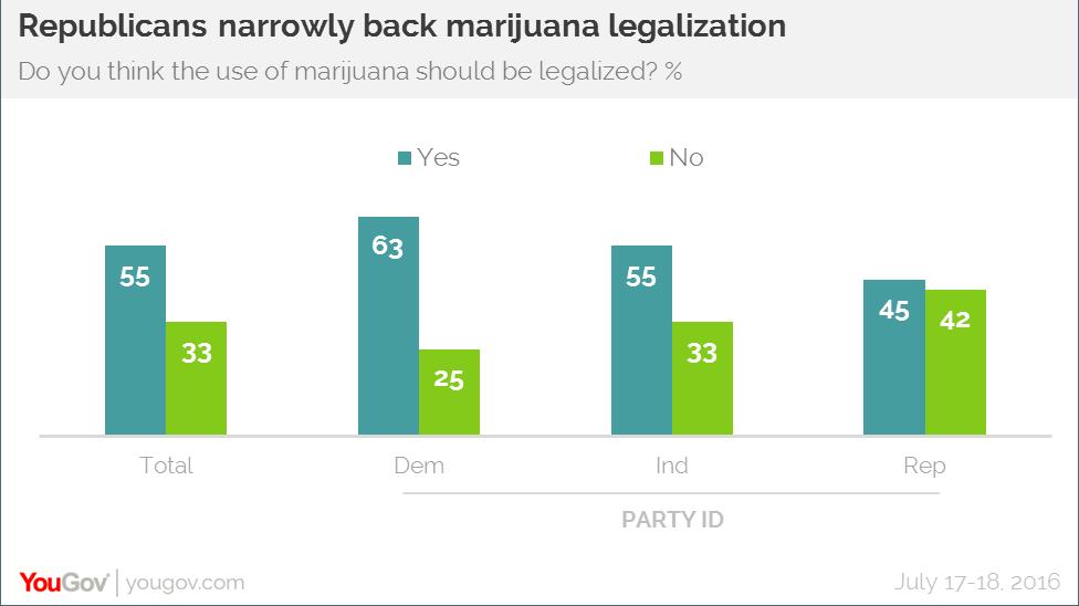 marijuana YouGov poll