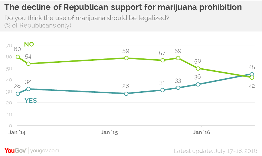 marijuana YouGov poll Republican support