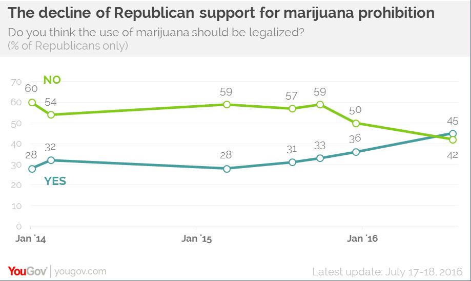 marijuana YouGov poll Republican support
