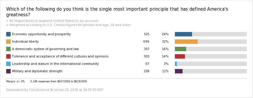 single-important-principle-defined-america-greatness