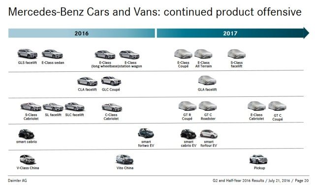 2017 Mercedes-Benz product chart