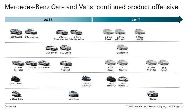 2017 Mercedes-Benz product chart