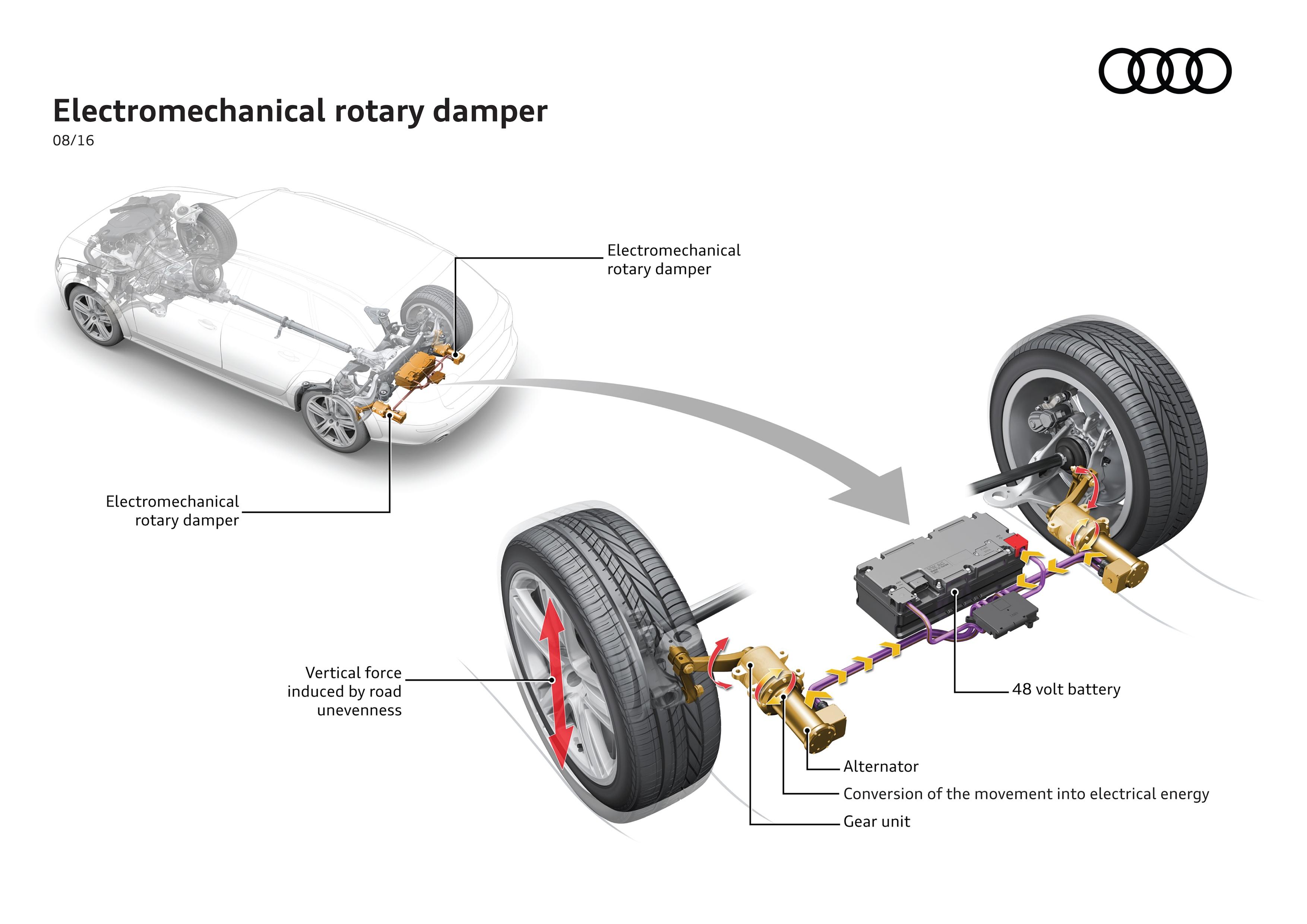 Audi Electromechanical rotary damper  Source: Audi