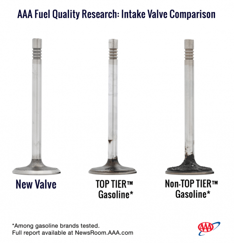 AAA fuel quality comparison