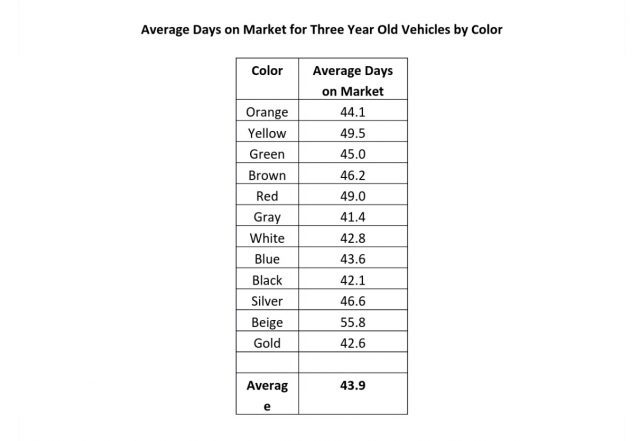 Car Colors vs. Time on Market| Source: iSeeCars.com