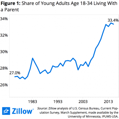 Figure-1-Young-Adults-Living-with-Parents-7c728b