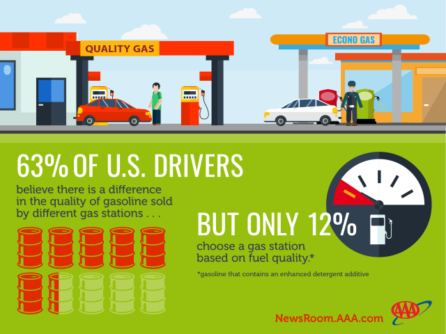 A recent study by AAA shows that while most Americans think there's a difference between TOP TIER fuel and cheap stuff, only 12% of drivers are willing to spend the extra cash on a higher grade gasoline