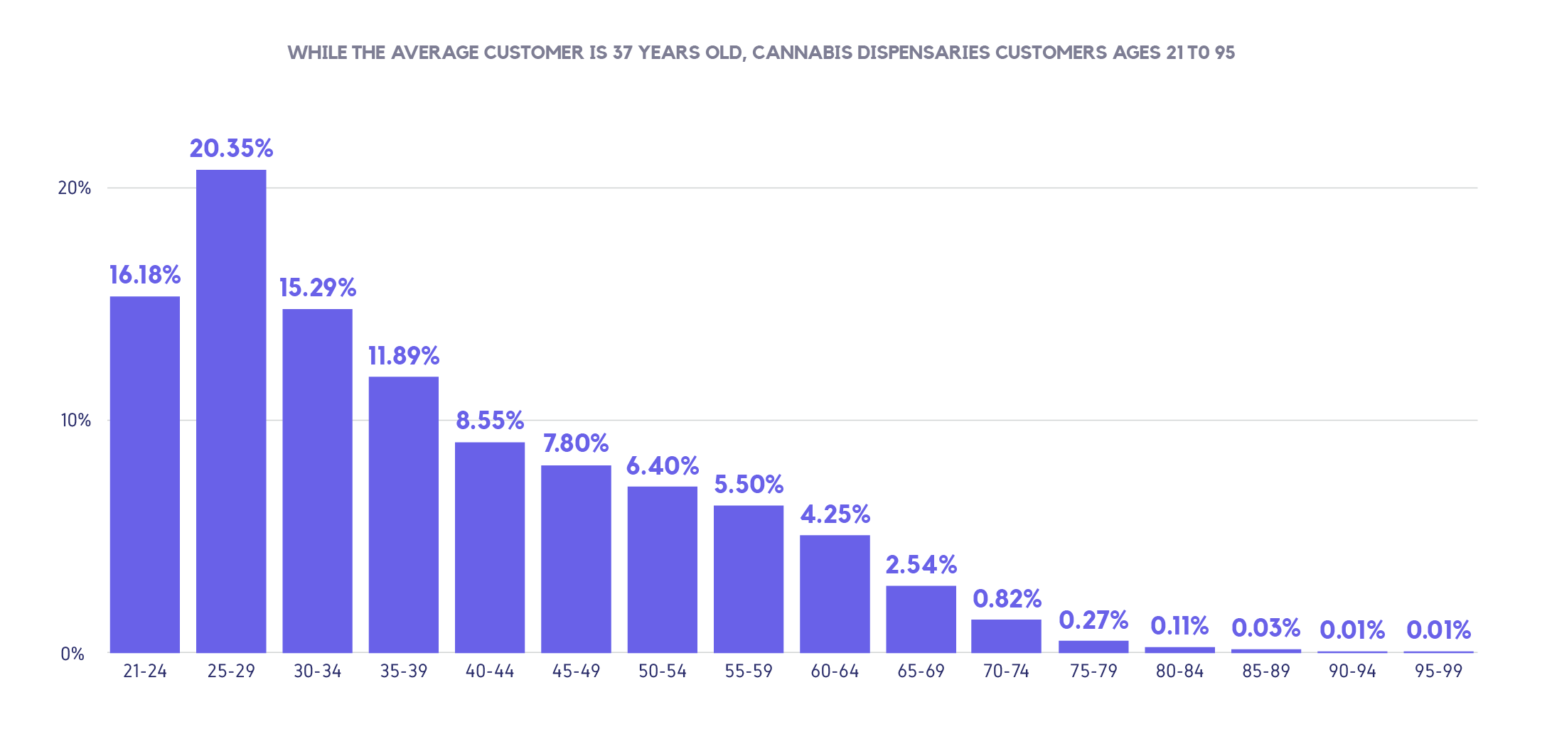 Cannabis purchases by age group