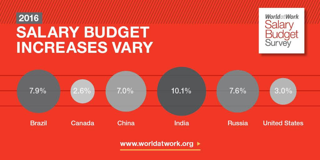 salary budget