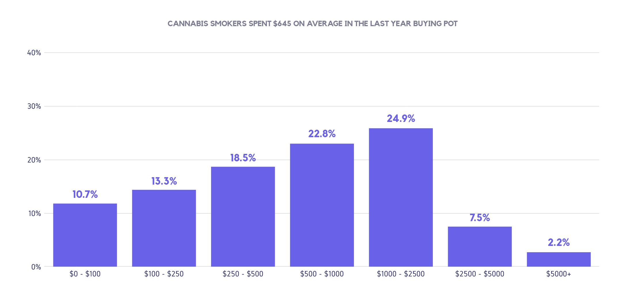 weed sales