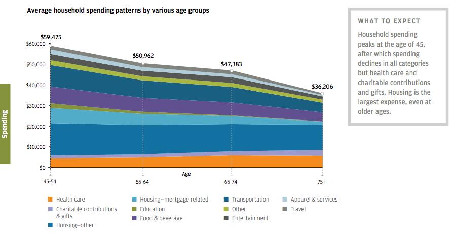 Spending habits chart in retirement