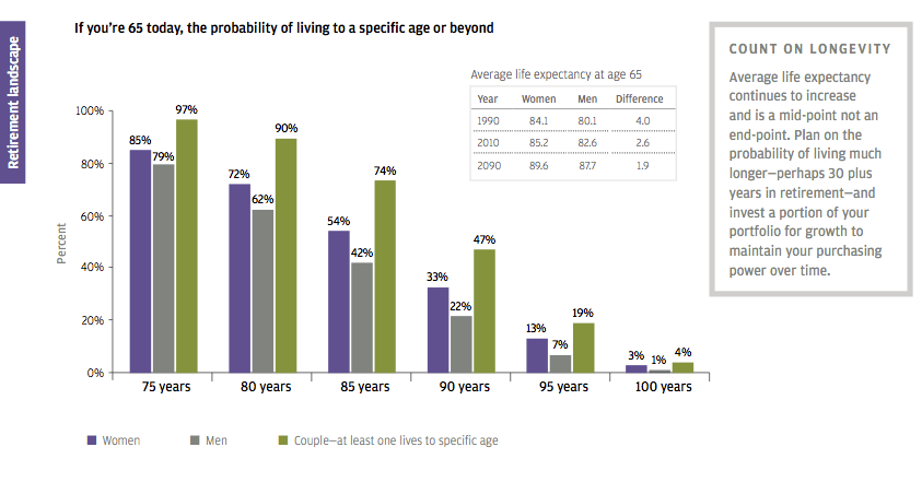Life expectancy hints at long retirement chart