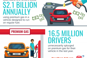 How Much Money Are You Wasting on Gas Every Year?