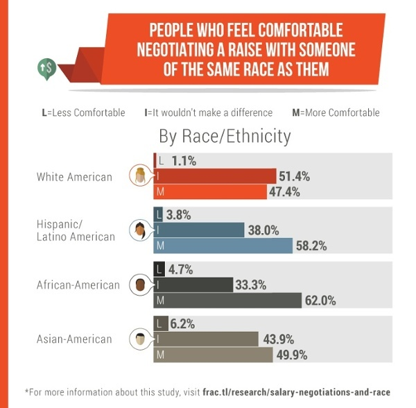 Race and raises