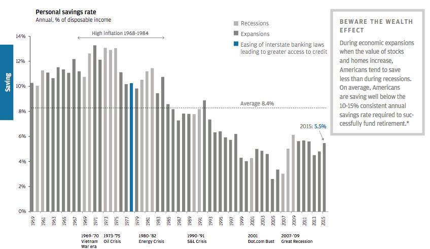 personal savings rate chart