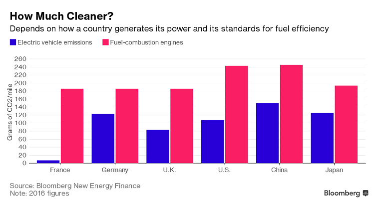 Bloomberg New Energy Finance: 2016 figures for electric vehicles