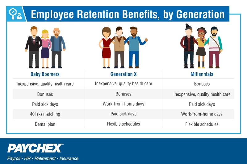 Retention benefits, by generation