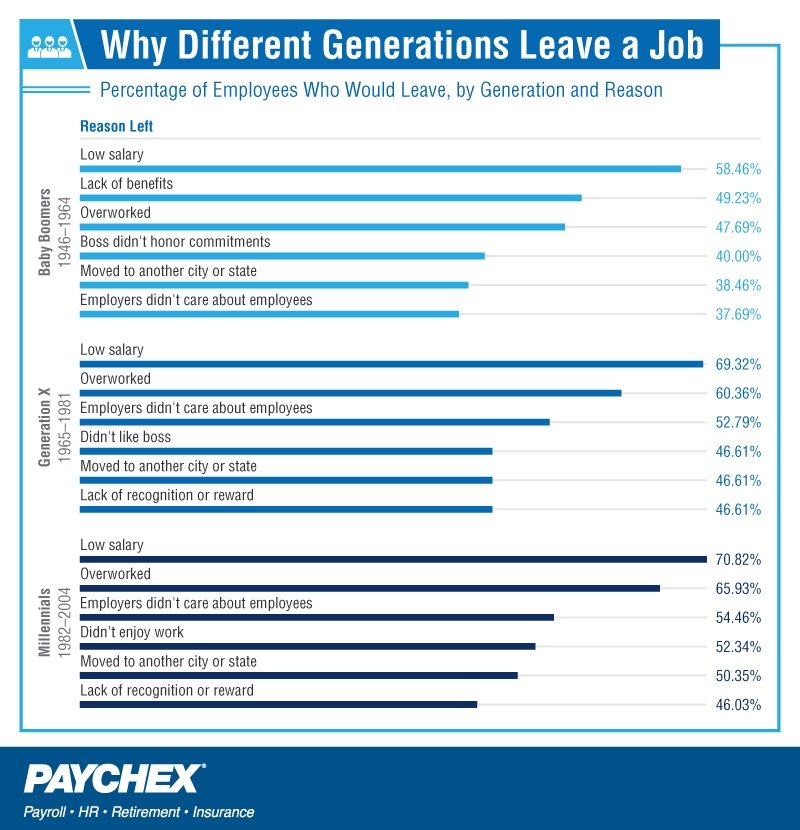 Why employees leave their jobs, by generation