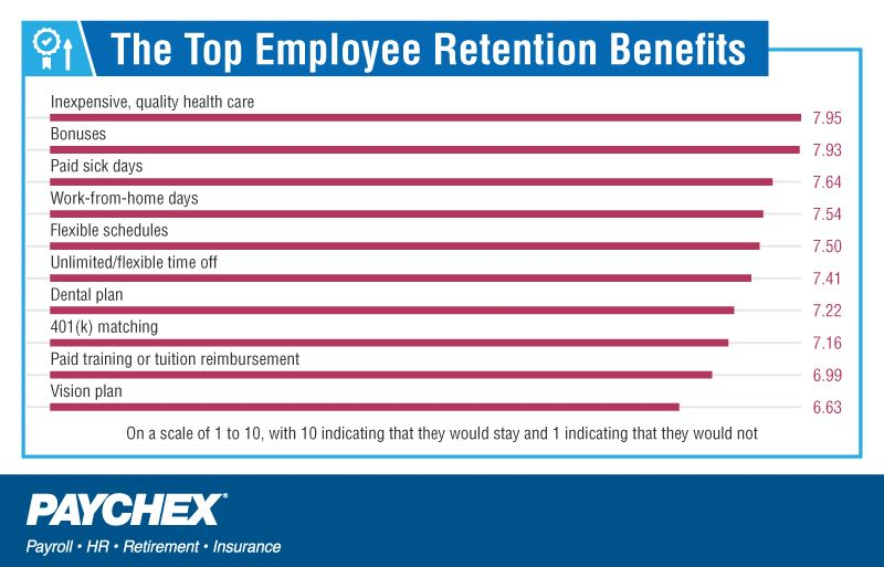 Retention benefits