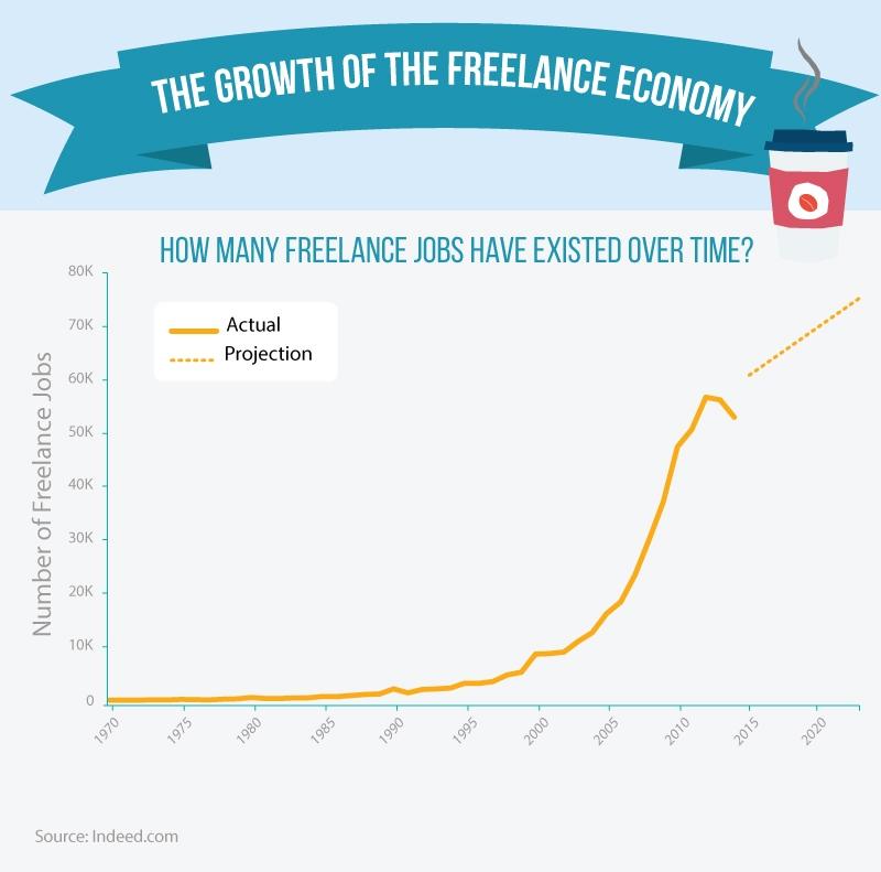 Growth of the freelance economy
