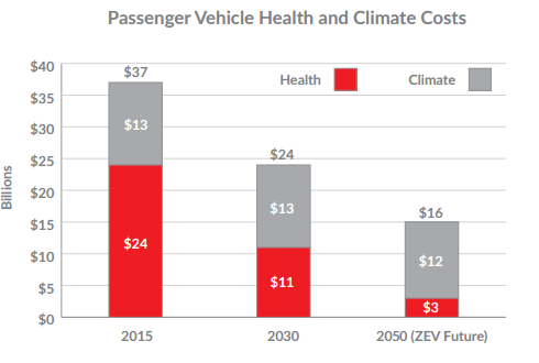 American Lung Association study on electric vehicles