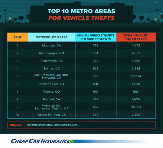 Chart showing the top 10 metro areas for vehicle theft