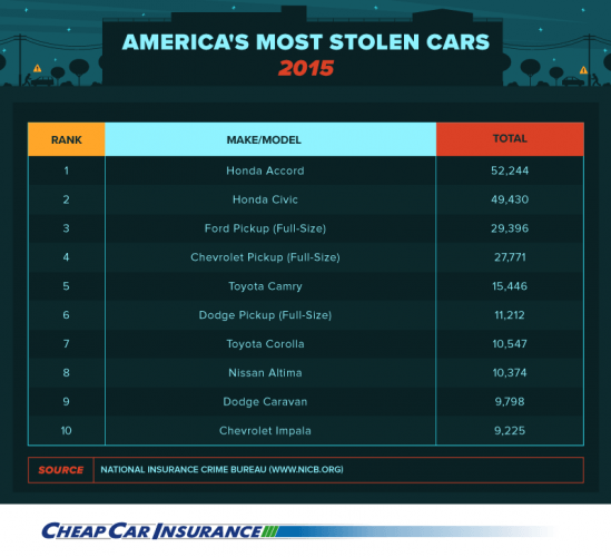 Stolen car | cheapcarinsurance.net