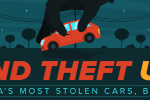 10 Places in America Where Your Car Is Most Likely to Be Stolen