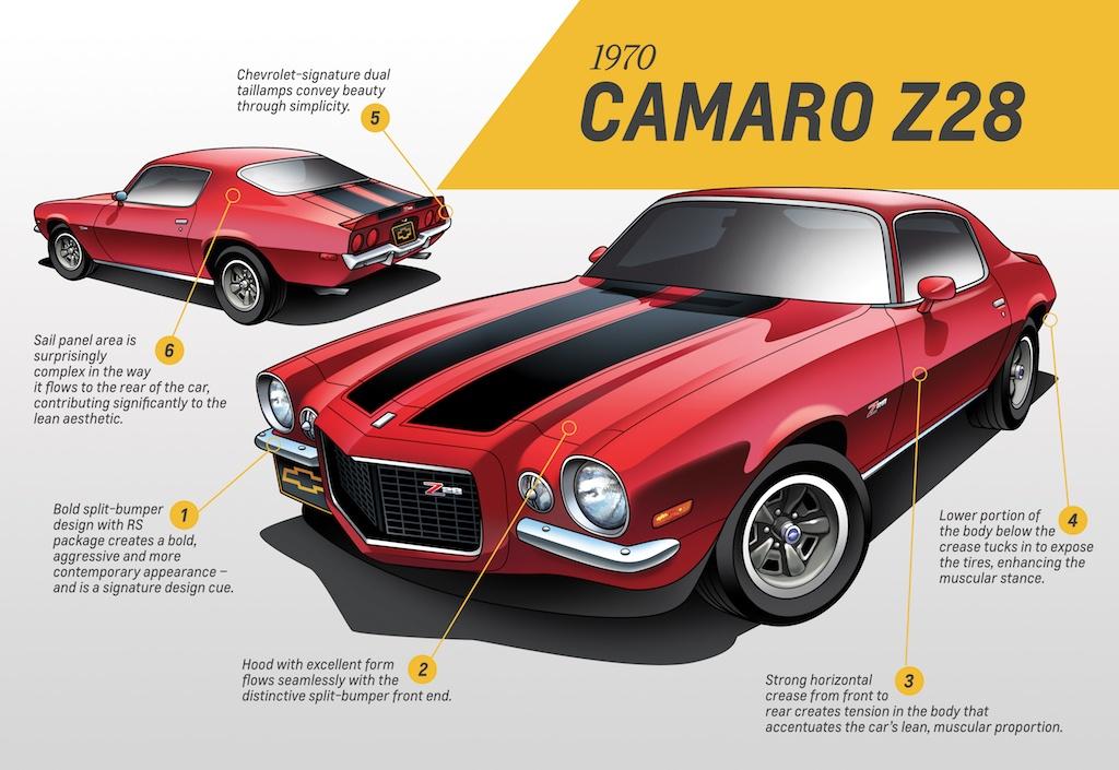 Second-generation Camaro design analysis