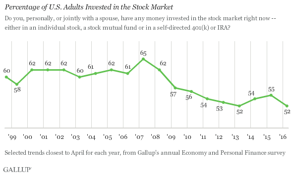 chart showing rate of stock owners in the United States